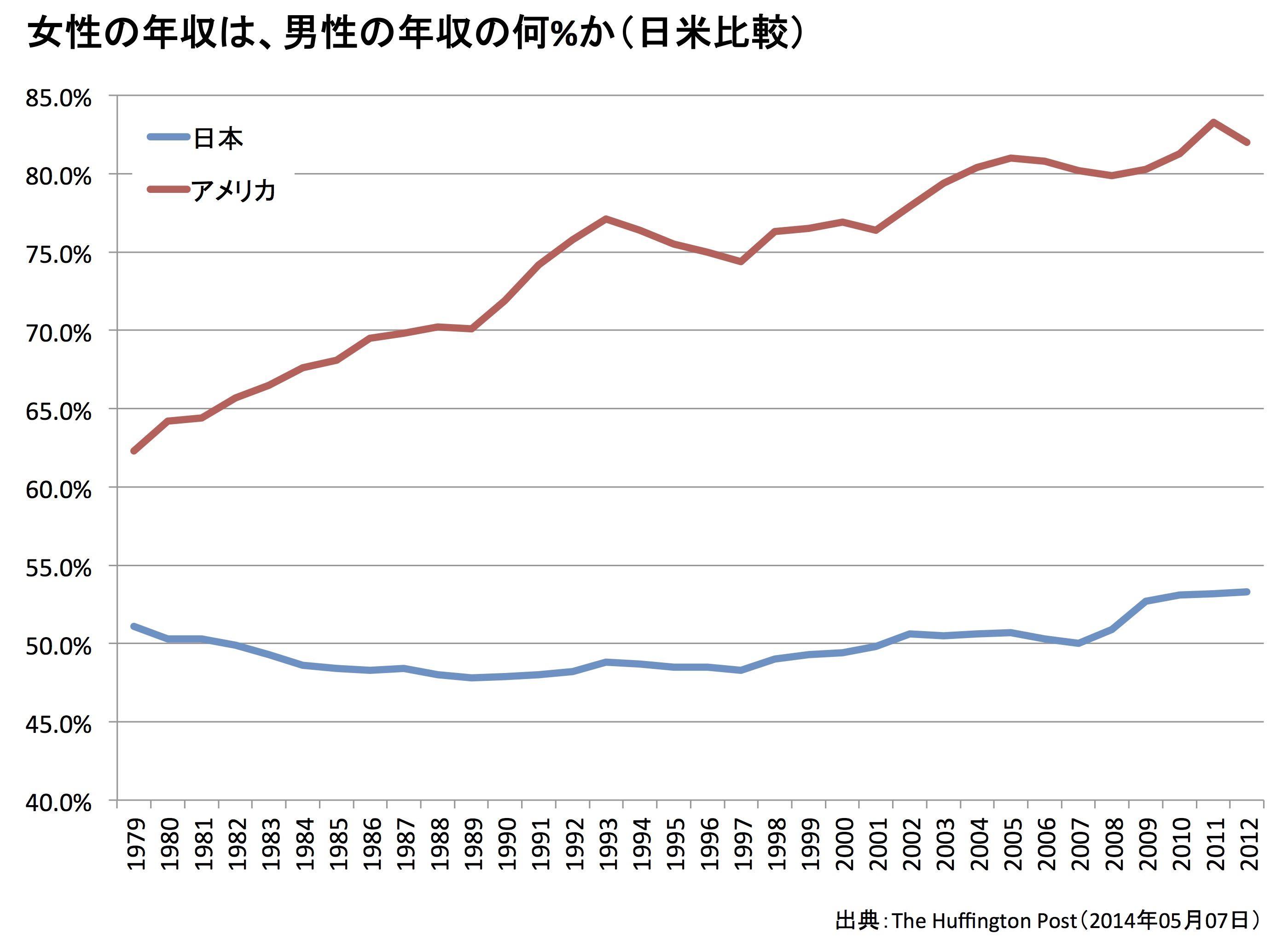 男女の賃金格差(日米比較)
