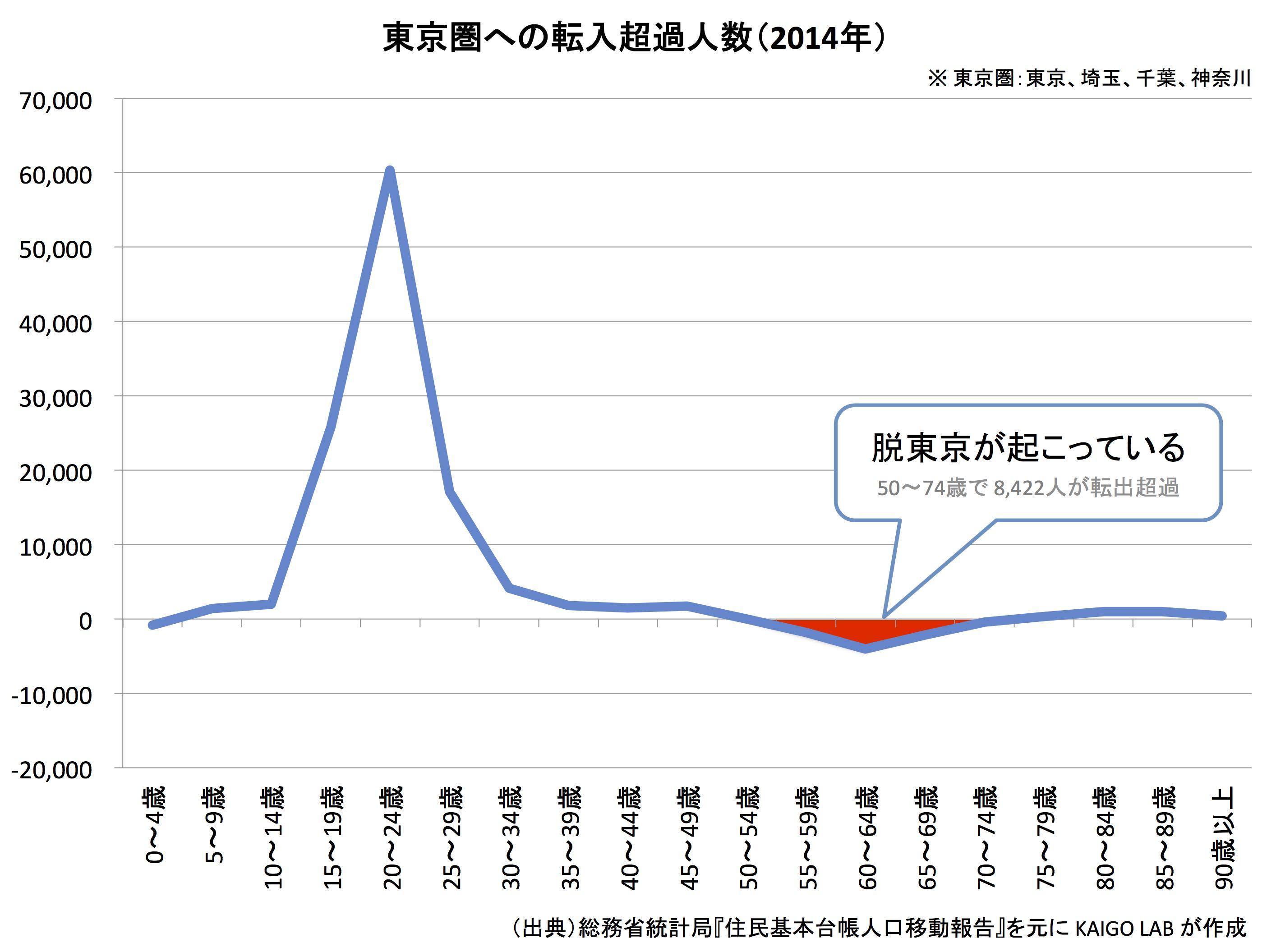 東京圏への転入超過人数(2014年)