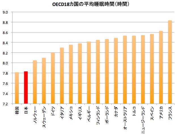 OECD18カ国の平均睡眠時間