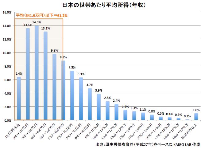 日本の世帯あたり平均所得(年収)