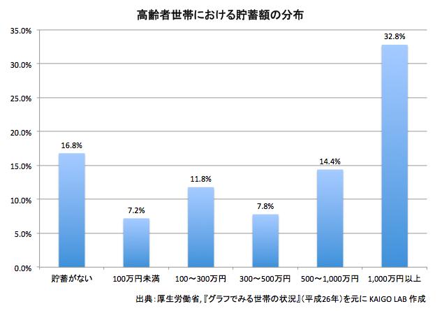 高齢者世帯における貯蓄額の分布