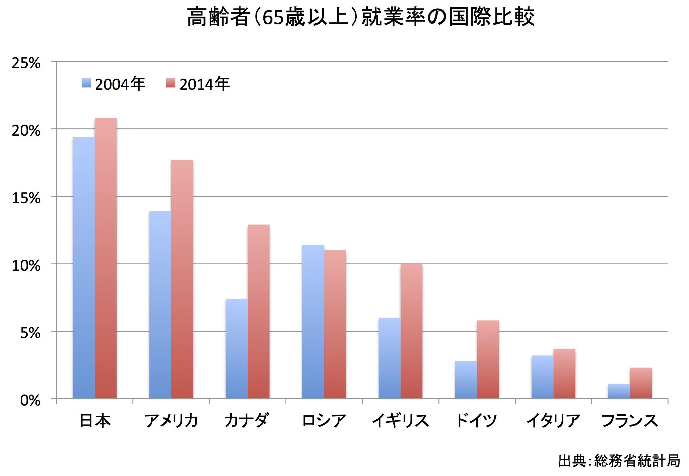 高齢者の就業率の国際比較