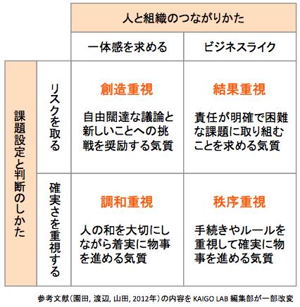 「気質」の4分類(組織風土のフレーム)