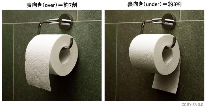 トイレットペーパーの社会学