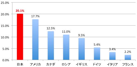 高齢者の就業率